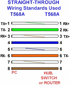 cat 5 colour code standards cat 5 colour code standards